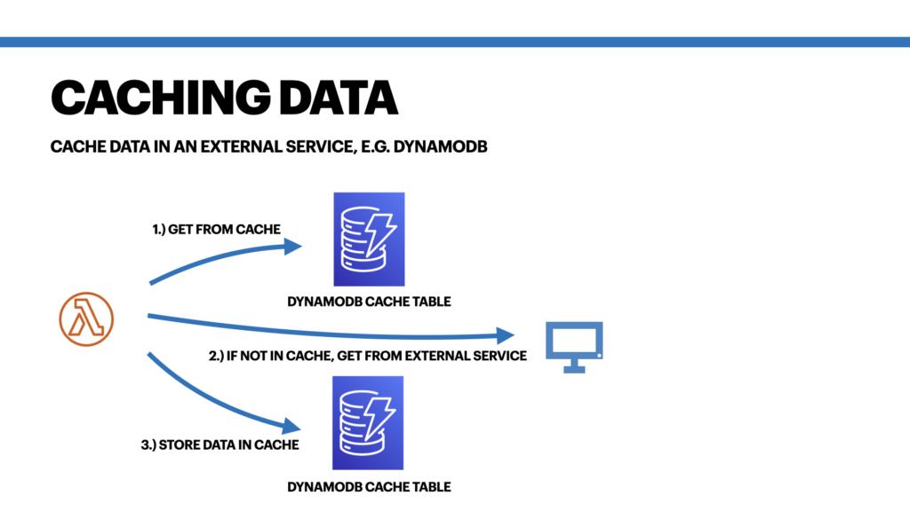 AWS Lambda cache data in an external service.